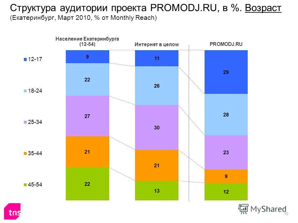 10 Структура аудитории проекта PROMODJ.RU, в %. Возраст (Екатеринбург, Март 2010, % от Monthly Reach)