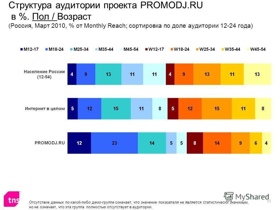 11 Отсутствие данных по какой-либо демо-группе означает, что значение показателя не является статистически значимым, но не означает, что эта группа полностью отсутствует в аудитории. Структура аудитории проекта PROMODJ.RU в %. Пол / Возраст (Россия,
