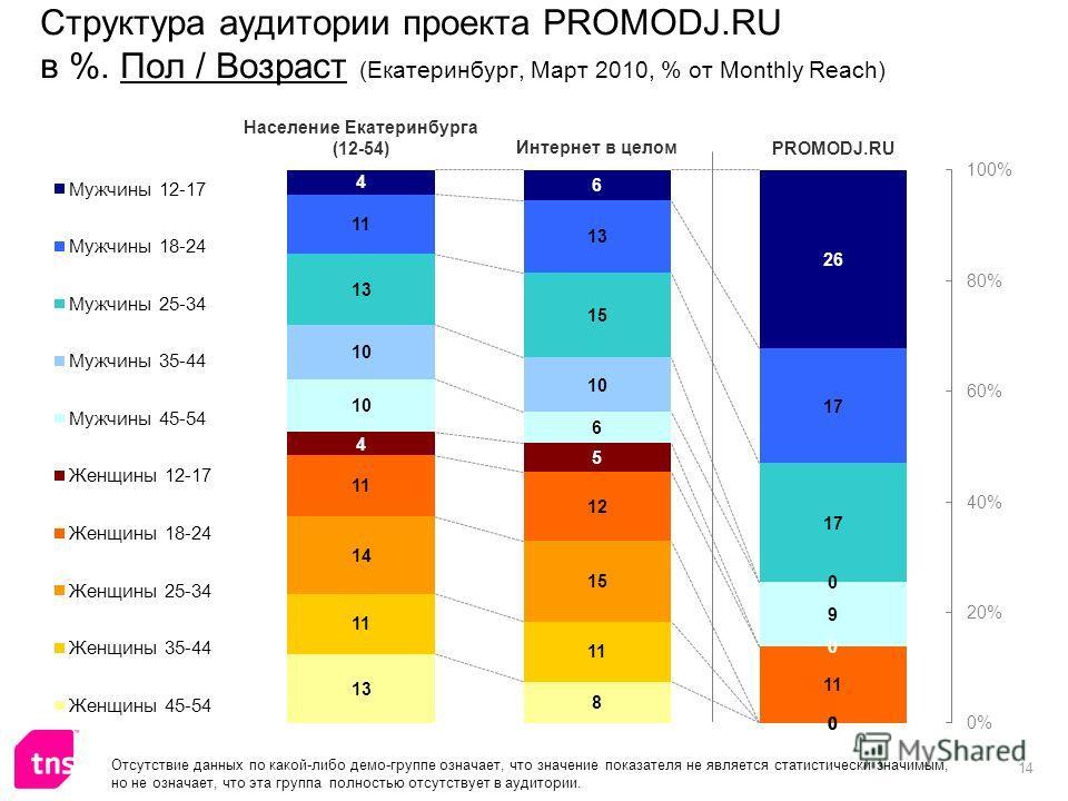 14 Структура аудитории проекта PROMODJ.RU в %. Пол / Возраст (Екатеринбург, Март 2010, % от Monthly Reach) Отсутствие данных по какой-либо демо-группе означает, что значение показателя не является статистически значимым, но не означает, что эта групп
