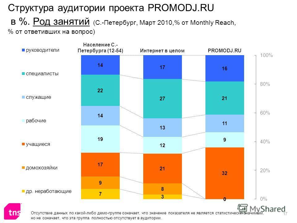 17 Структура аудитории проекта PROMODJ.RU в %. Род занятий (С.-Петербург, Март 2010,% от Monthly Reach, % от ответивших на вопрос) Отсутствие данных по какой-либо демо-группе означает, что значение показателя не является статистически значимым, но не