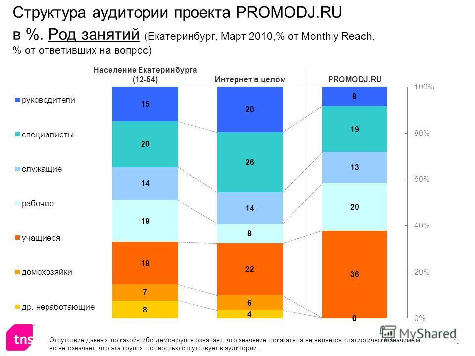 18 Структура аудитории проекта PROMODJ.RU в %. Род занятий (Екатеринбург, Март 2010,% от Monthly Reach, % от ответивших на вопрос) Отсутствие данных по какой-либо демо-группе означает, что значение показателя не является статистически значимым, но не