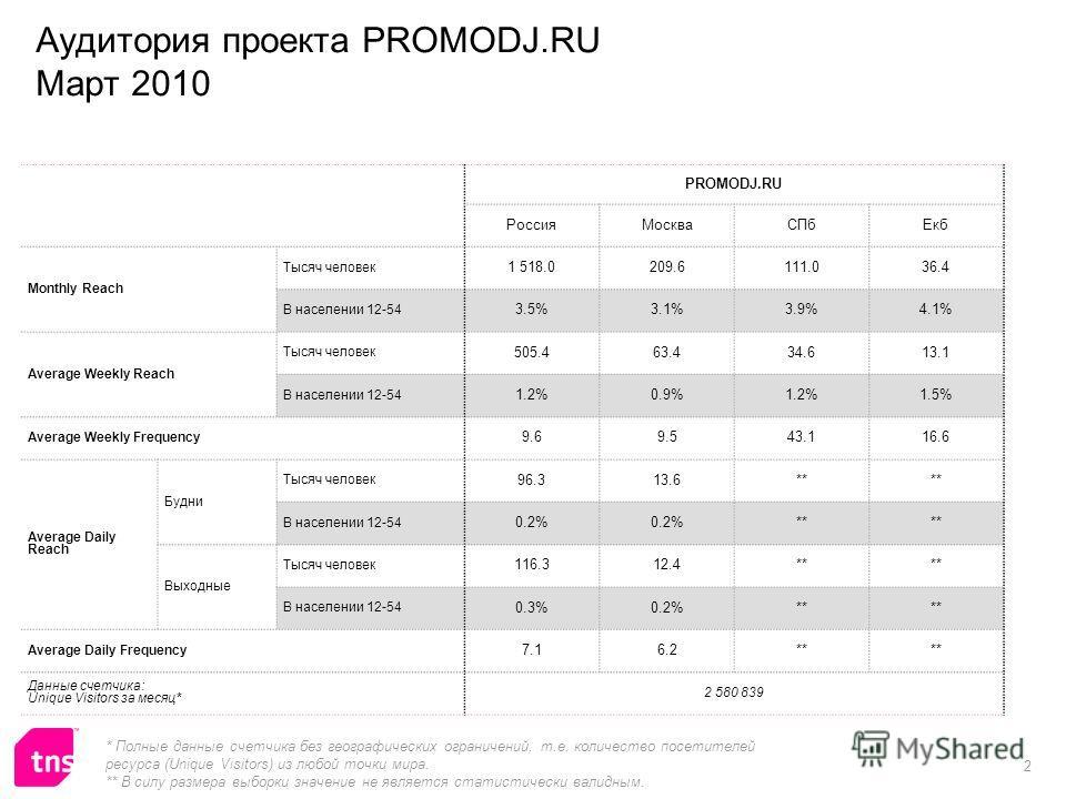 2 PROMODJ.RU РоссияМоскваСПбЕкб Monthly Reach Тысяч человек 1 518.0209.6111.036.4 В населении 12-54 3.5%3.1%3.9%4.1% Average Weekly Reach Тысяч человек 505.463.434.613.1 В населении 12-54 1.2%0.9%1.2%1.5% Average Weekly Frequency 9.69.543.116.6 Avera