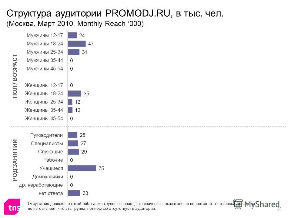 20 Структура аудитории PROMODJ.RU, в тыс. чел. (Москва, Март 2010, Monthly Reach 000) ПОЛ / ВОЗРАСТ РОД ЗАНЯТИЙ Отсутствие данных по какой-либо демо-группе означает, что значение показателя не является статистически значимым, но не означает, что эта