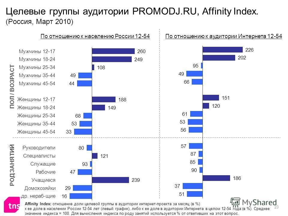 23 Целевые группы аудитории PROMODJ.RU, Affinity Index. (Россия, Март 2010) Affinity Index: отношение доли целевой группы в аудитории интернет-проекта за месяц (в %) к ее доле в населении России 12-54 лет (левый график), либо к ее доле в аудитории Ин