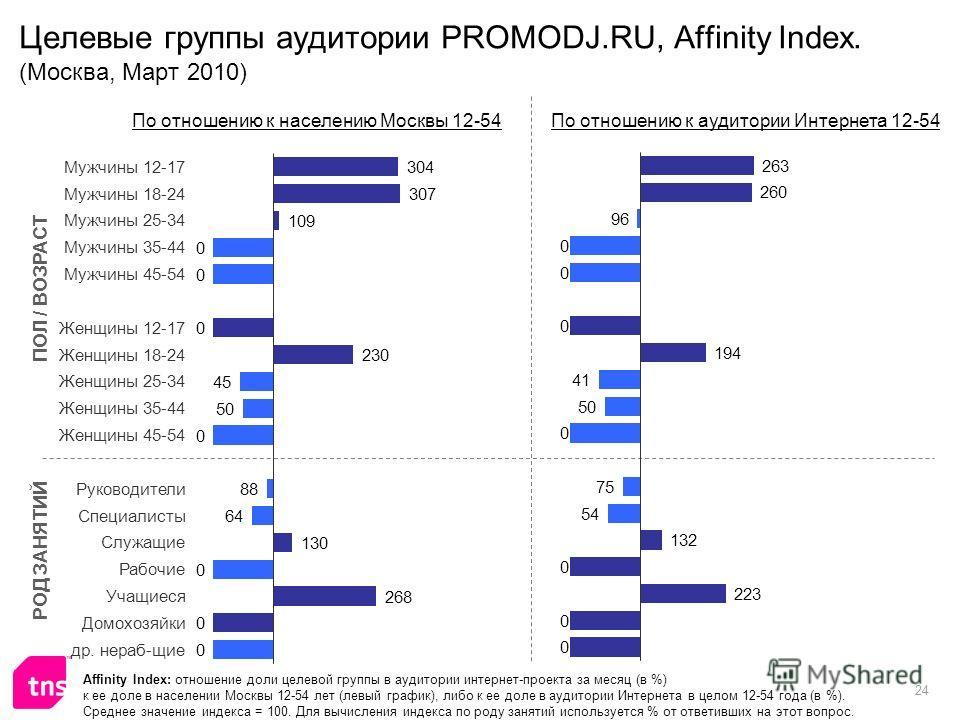 24 Целевые группы аудитории PROMODJ.RU, Affinity Index. (Москва, Март 2010) Affinity Index: отношение доли целевой группы в аудитории интернет-проекта за месяц (в %) к ее доле в населении Москвы 12-54 лет (левый график), либо к ее доле в аудитории Ин