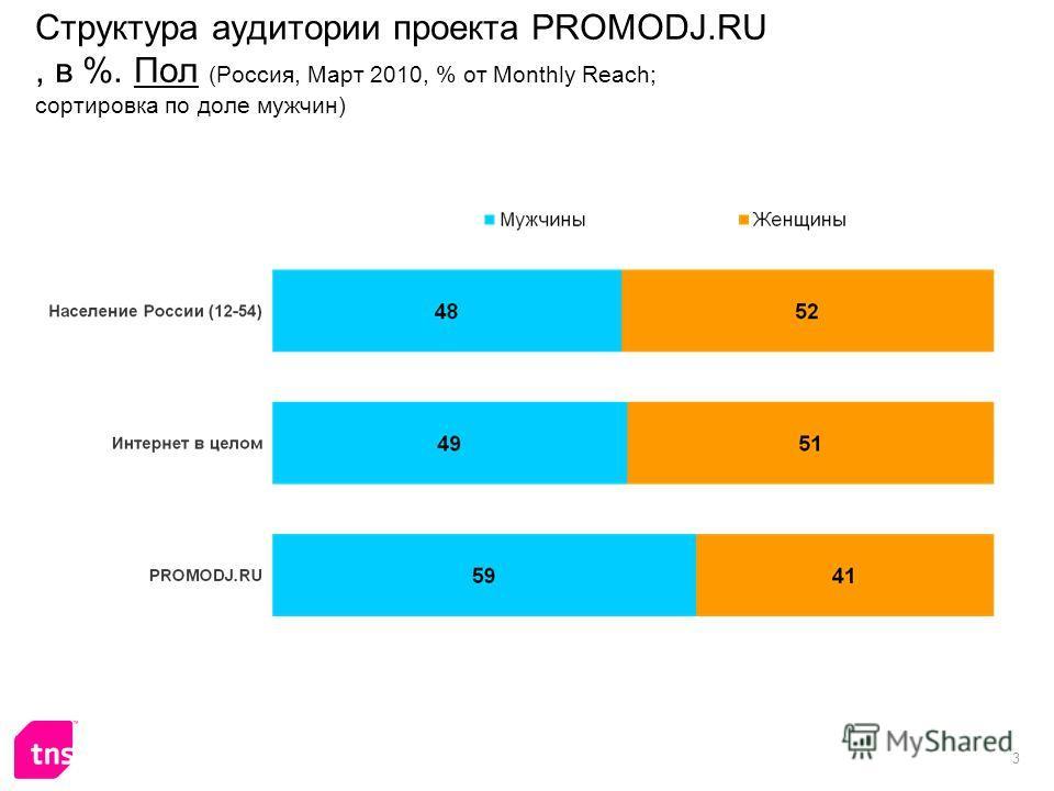 3 Структура аудитории проекта PROMODJ.RU, в %. Пол (Россия, Март 2010, % от Monthly Reach; сортировка по доле мужчин)
