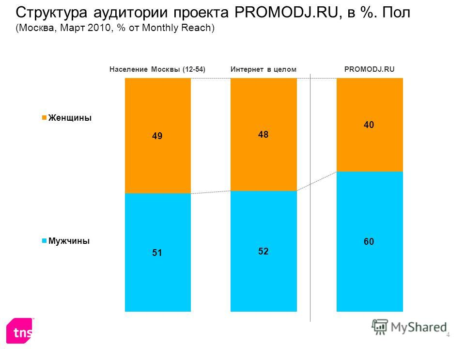 4 Структура аудитории проекта PROMODJ.RU, в %. Пол (Москва, Март 2010, % от Monthly Reach)