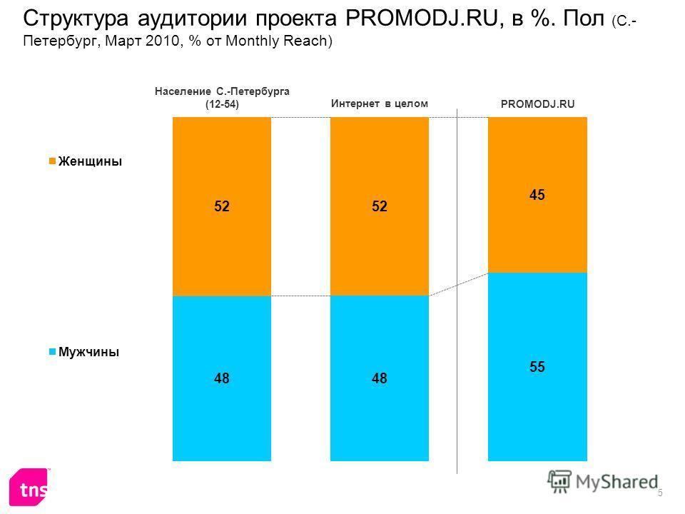 5 Структура аудитории проекта PROMODJ.RU, в %. Пол (С.- Петербург, Март 2010, % от Monthly Reach)