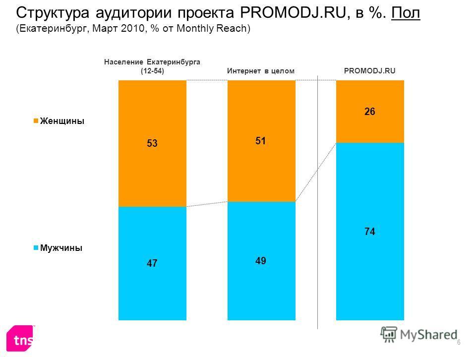 6 Структура аудитории проекта PROMODJ.RU, в %. Пол (Екатеринбург, Март 2010, % от Monthly Reach)