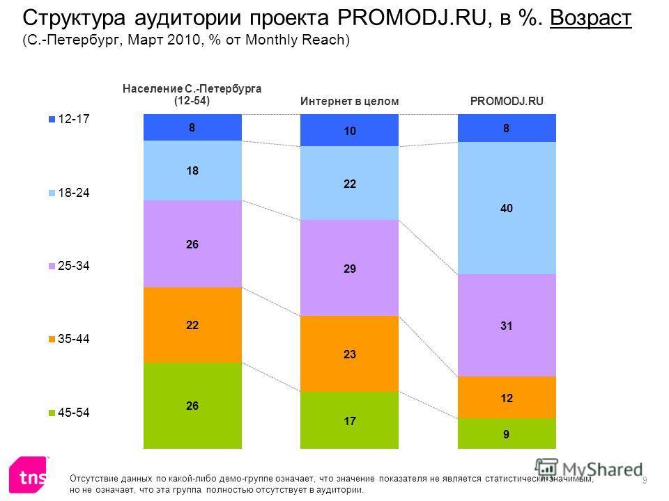 9 Структура аудитории проекта PROMODJ.RU, в %. Возраст (С.-Петербург, Март 2010, % от Monthly Reach) Отсутствие данных по какой-либо демо-группе означает, что значение показателя не является статистически значимым, но не означает, что эта группа полн