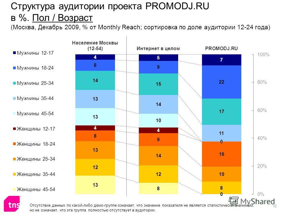 10 Структура аудитории проекта PROMODJ.RU в %. Пол / Возраст (Москва, Декабрь 2009, % от Monthly Reach; сортировка по доле аудитории 12-24 года) Отсутствие данных по какой-либо демо-группе означает, что значение показателя не является статистически з