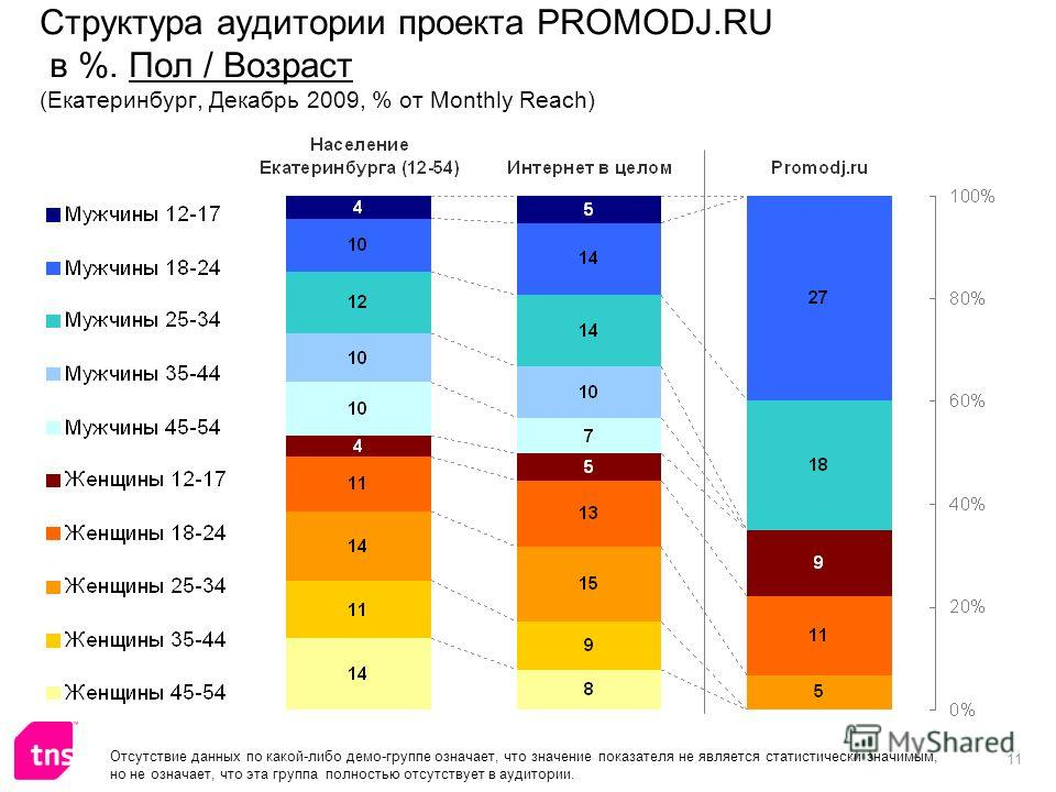 11 Структура аудитории проекта PROMODJ.RU в %. Пол / Возраст (Екатеринбург, Декабрь 2009, % от Monthly Reach) Отсутствие данных по какой-либо демо-группе означает, что значение показателя не является статистически значимым, но не означает, что эта гр