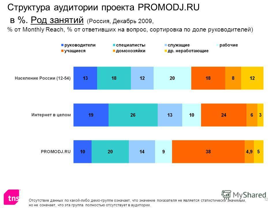 12 Отсутствие данных по какой-либо демо-группе означает, что значение показателя не является статистически значимым, но не означает, что эта группа полностью отсутствует в аудитории. Структура аудитории проекта PROMODJ.RU в %. Род занятий (Россия, Де