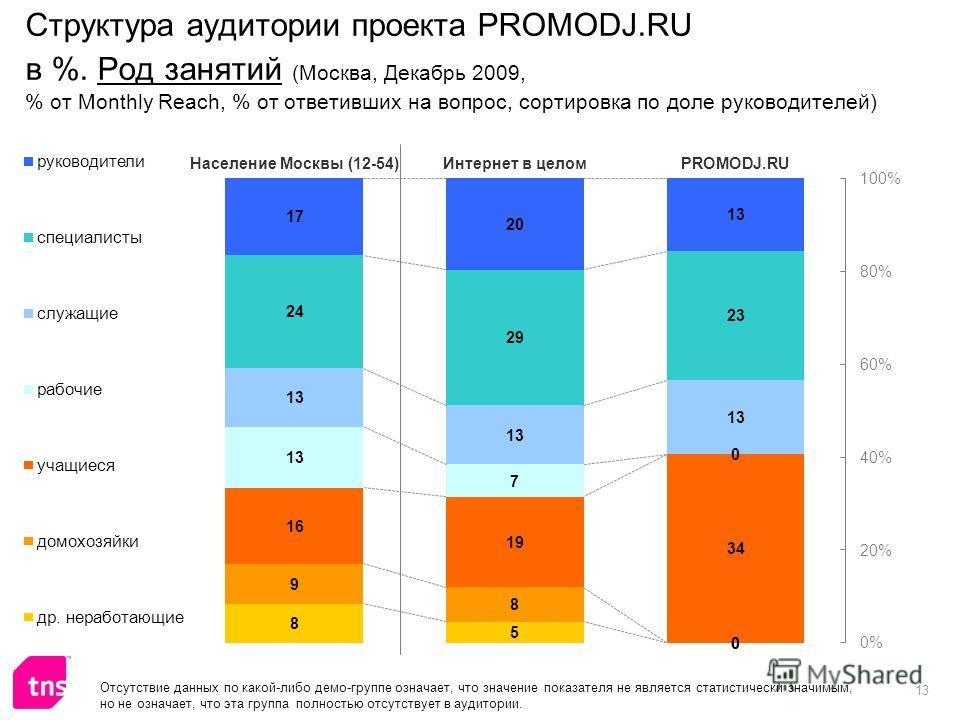 13 Структура аудитории проекта PROMODJ.RU в %. Род занятий (Москва, Декабрь 2009, % от Monthly Reach, % от ответивших на вопрос, сортировка по доле руководителей) Отсутствие данных по какой-либо демо-группе означает, что значение показателя не являет
