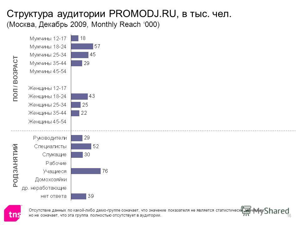 16 Структура аудитории PROMODJ.RU, в тыс. чел. (Москва, Декабрь 2009, Monthly Reach 000) ПОЛ / ВОЗРАСТ РОД ЗАНЯТИЙ Отсутствие данных по какой-либо демо-группе означает, что значение показателя не является статистически значимым, но не означает, что э