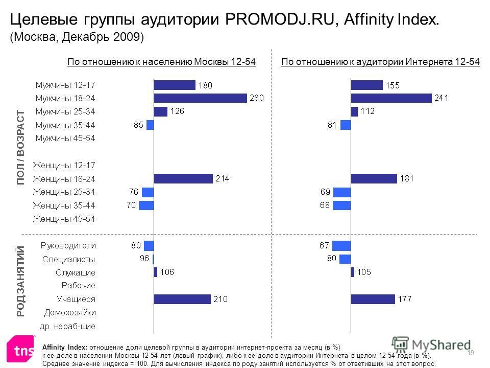 19 Целевые группы аудитории PROMODJ.RU, Affinity Index. (Москва, Декабрь 2009) Affinity Index: отношение доли целевой группы в аудитории интернет-проекта за месяц (в %) к ее доле в населении Москвы 12-54 лет (левый график), либо к ее доле в аудитории