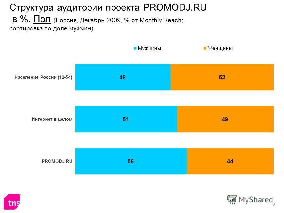 3 Структура аудитории проекта PROMODJ.RU в %. Пол (Россия, Декабрь 2009, % от Monthly Reach; сортировка по доле мужчин)