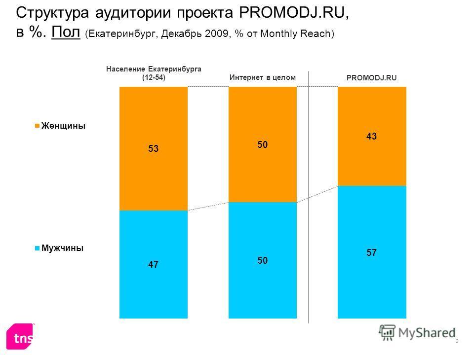 5 Структура аудитории проекта PROMODJ.RU, в %. Пол (Екатеринбург, Декабрь 2009, % от Monthly Reach)