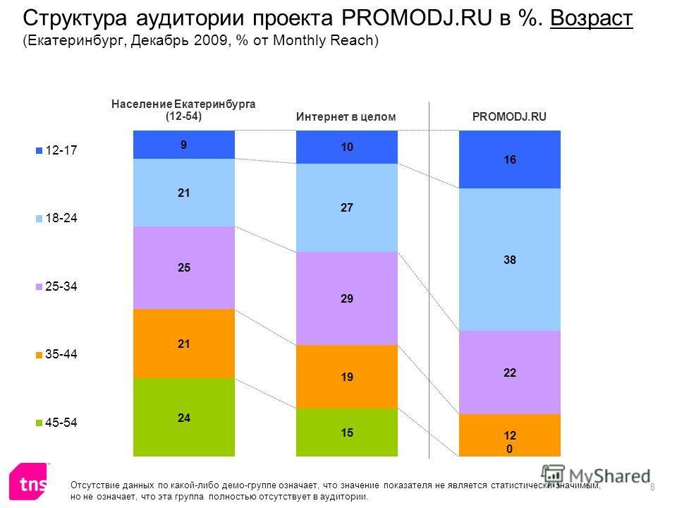 8 Структура аудитории проекта PROMODJ.RU в %. Возраст (Екатеринбург, Декабрь 2009, % от Monthly Reach) Отсутствие данных по какой-либо демо-группе означает, что значение показателя не является статистически значимым, но не означает, что эта группа по