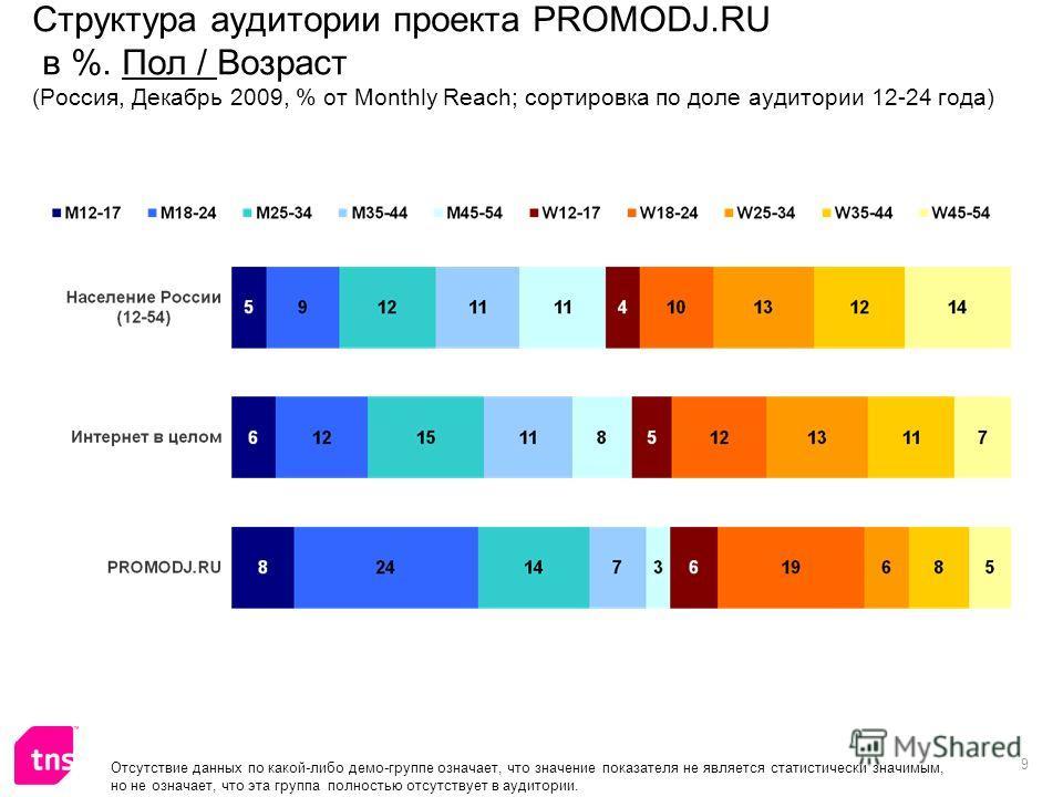 9 Структура аудитории проекта PROMODJ.RU в %. Пол / Возраст (Россия, Декабрь 2009, % от Monthly Reach; сортировка по доле аудитории 12-24 года)