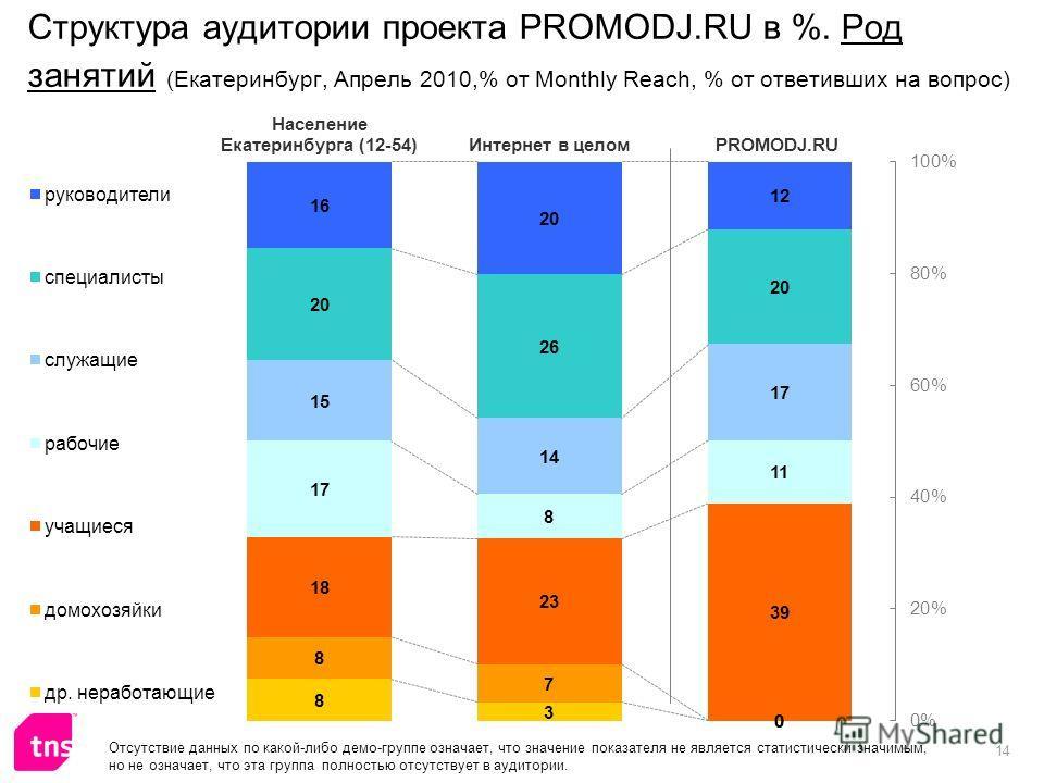 14 Структура аудитории проекта PROMODJ.RU в %. Род занятий (Екатеринбург, Апрель 2010,% от Monthly Reach, % от ответивших на вопрос) Отсутствие данных по какой-либо демо-группе означает, что значение показателя не является статистически значимым, но