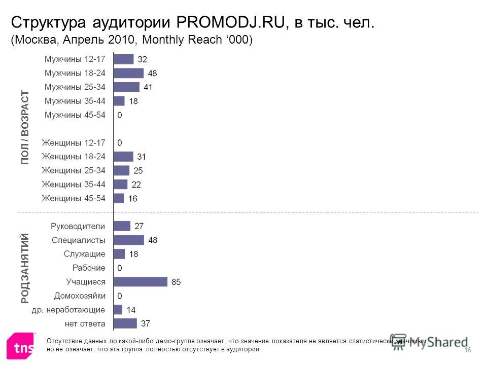 16 Структура аудитории PROMODJ.RU, в тыс. чел. (Москва, Апрель 2010, Monthly Reach 000) ПОЛ / ВОЗРАСТ РОД ЗАНЯТИЙ Отсутствие данных по какой-либо демо-группе означает, что значение показателя не является статистически значимым, но не означает, что эт