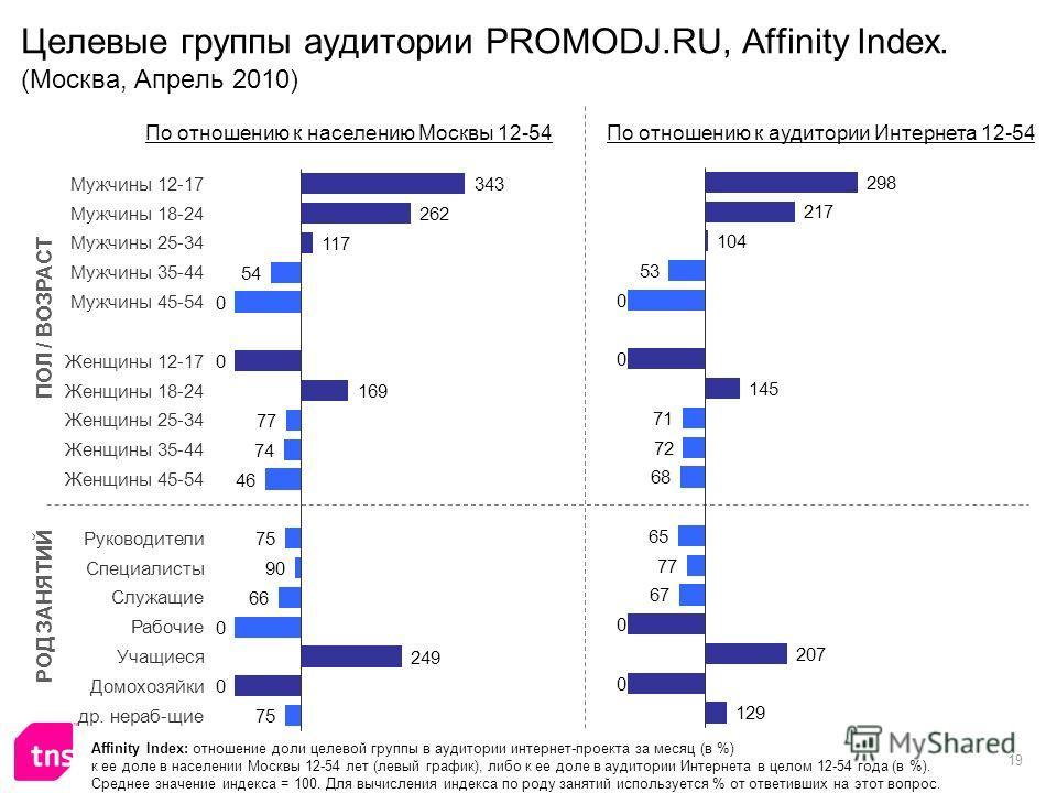 19 Целевые группы аудитории PROMODJ.RU, Affinity Index. (Москва, Апрель 2010) Affinity Index: отношение доли целевой группы в аудитории интернет-проекта за месяц (в %) к ее доле в населении Москвы 12-54 лет (левый график), либо к ее доле в аудитории