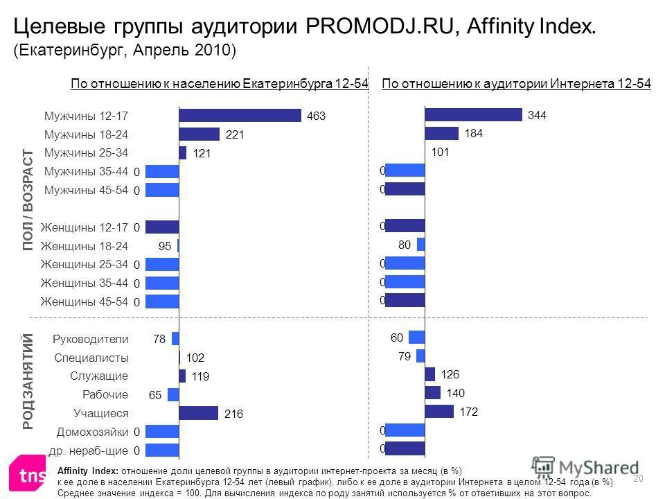 20 Целевые группы аудитории PROMODJ.RU, Affinity Index. (Екатеринбург, Апрель 2010) Affinity Index: отношение доли целевой группы в аудитории интернет-проекта за месяц (в %) к ее доле в населении Екатеринбурга 12-54 лет (левый график), либо к ее доле