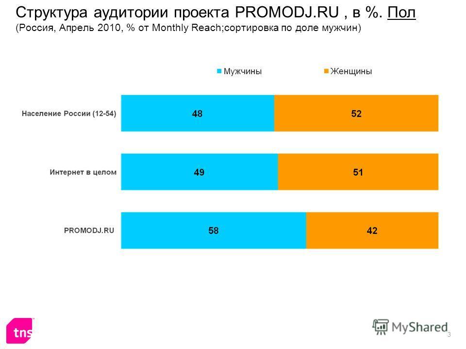 3 Структура аудитории проекта PROMODJ.RU, в %. Пол (Россия, Апрель 2010, % от Monthly Reach;сортировка по доле мужчин)