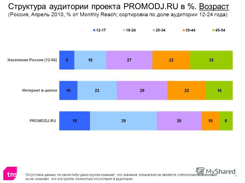 6 Структура аудитории проекта PROMODJ.RU в %. Возраст (Россия, Апрель 2010, % от Monthly Reach; сортировка по доле аудитории 12-24 года) Отсутствие данных по какой-либо демо-группе означает, что значение показателя не является статистически значимым,