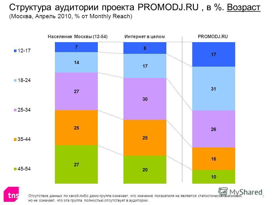 7 Структура аудитории проекта PROMODJ.RU, в %. Возраст (Москва, Апрель 2010, % от Monthly Reach) Отсутствие данных по какой-либо демо-группе означает, что значение показателя не является статистически значимым, но не означает, что эта группа полность