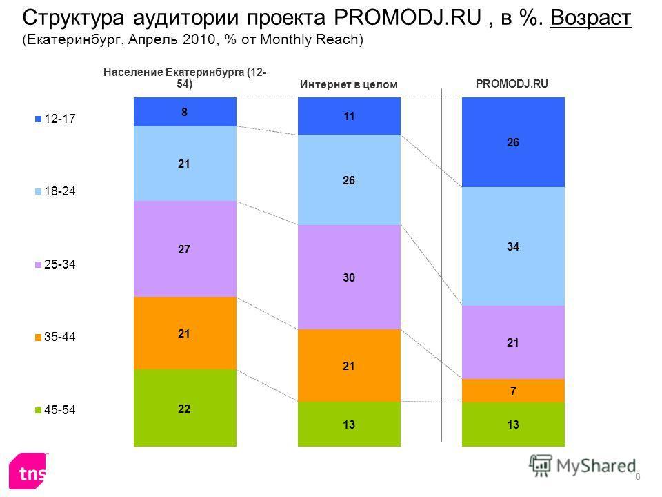 8 Структура аудитории проекта PROMODJ.RU, в %. Возраст (Екатеринбург, Апрель 2010, % от Monthly Reach)