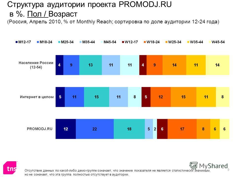 9 Отсутствие данных по какой-либо демо-группе означает, что значение показателя не является статистически значимым, но не означает, что эта группа полностью отсутствует в аудитории. Структура аудитории проекта PROMODJ.RU в %. Пол / Возраст (Россия, А