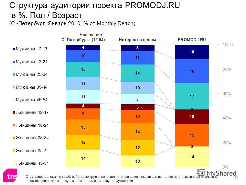 13 Структура аудитории проекта PROMODJ.RU в %. Пол / Возраст (С.-Петербург, Январь 2010, % от Monthly Reach) Отсутствие данных по какой-либо демо-группе означает, что значение показателя не является статистически значимым, но не означает, что эта гру