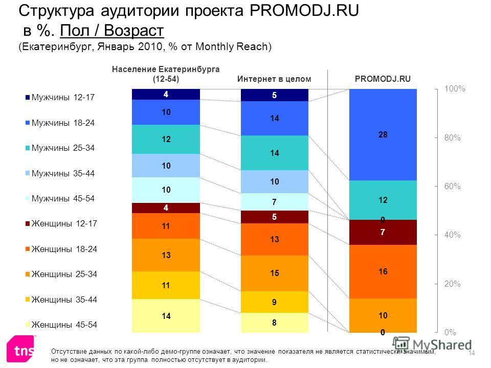 14 Структура аудитории проекта PROMODJ.RU в %. Пол / Возраст (Екатеринбург, Январь 2010, % от Monthly Reach) Отсутствие данных по какой-либо демо-группе означает, что значение показателя не является статистически значимым, но не означает, что эта гру