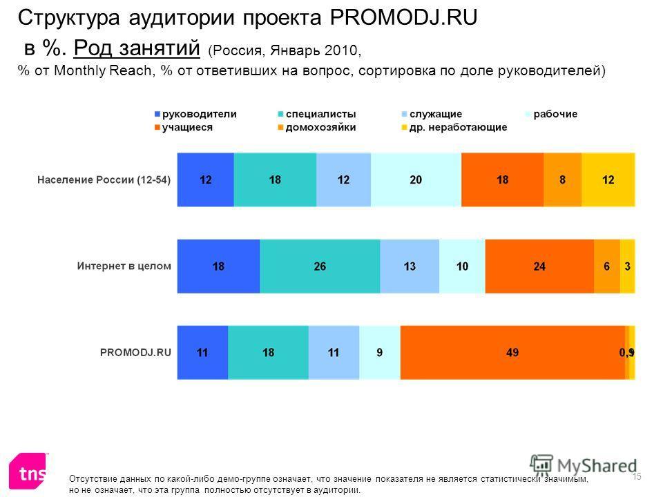 15 Отсутствие данных по какой-либо демо-группе означает, что значение показателя не является статистически значимым, но не означает, что эта группа полностью отсутствует в аудитории. Структура аудитории проекта PROMODJ.RU в %. Род занятий (Россия, Ян