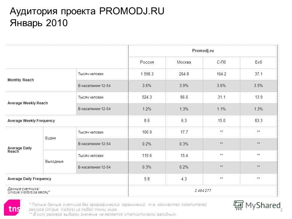 2 Promodj.ru РоссияМоскваС-ПбЕкб Monthly Reach Тысяч человек 1 598.3264.8104.237.1 В населении 12-54 3.6%3.9%3.6%3.5% Average Weekly Reach Тысяч человек 524.386.631.113.9 В населении 12-54 1.2%1.3%1.1%1.3% Average Weekly Frequency 8.66.315.083.3 Aver