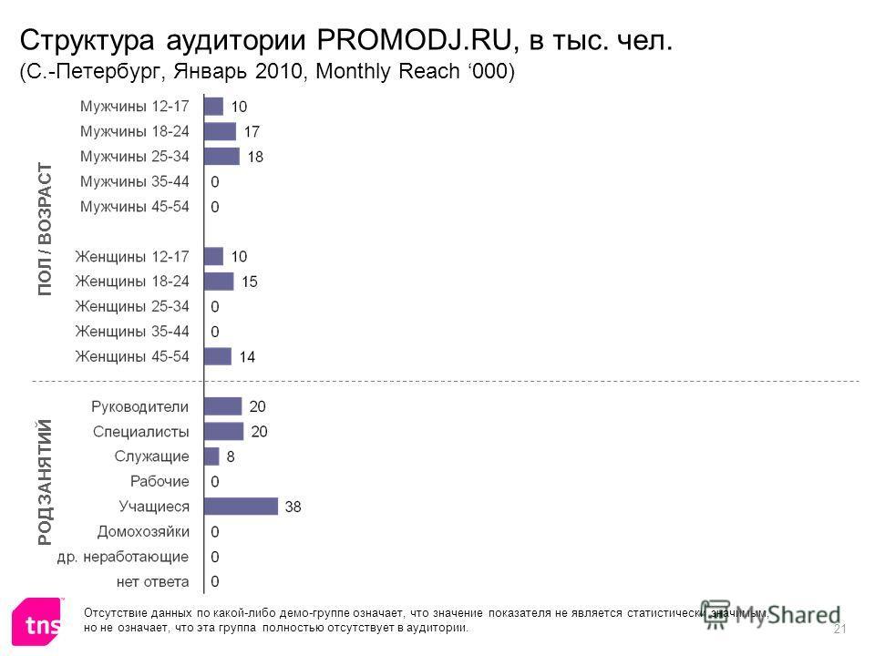 21 Структура аудитории PROMODJ.RU, в тыс. чел. (C.-Петербург, Январь 2010, Monthly Reach 000) ПОЛ / ВОЗРАСТ РОД ЗАНЯТИЙ Отсутствие данных по какой-либо демо-группе означает, что значение показателя не является статистически значимым, но не означает,