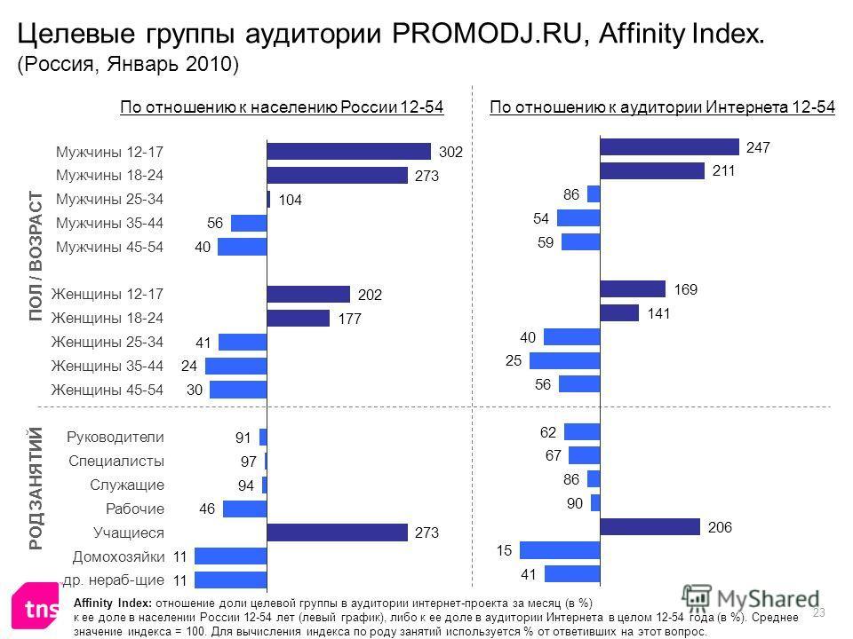 23 Целевые группы аудитории PROMODJ.RU, Affinity Index. (Россия, Январь 2010) Affinity Index: отношение доли целевой группы в аудитории интернет-проекта за месяц (в %) к ее доле в населении России 12-54 лет (левый график), либо к ее доле в аудитории