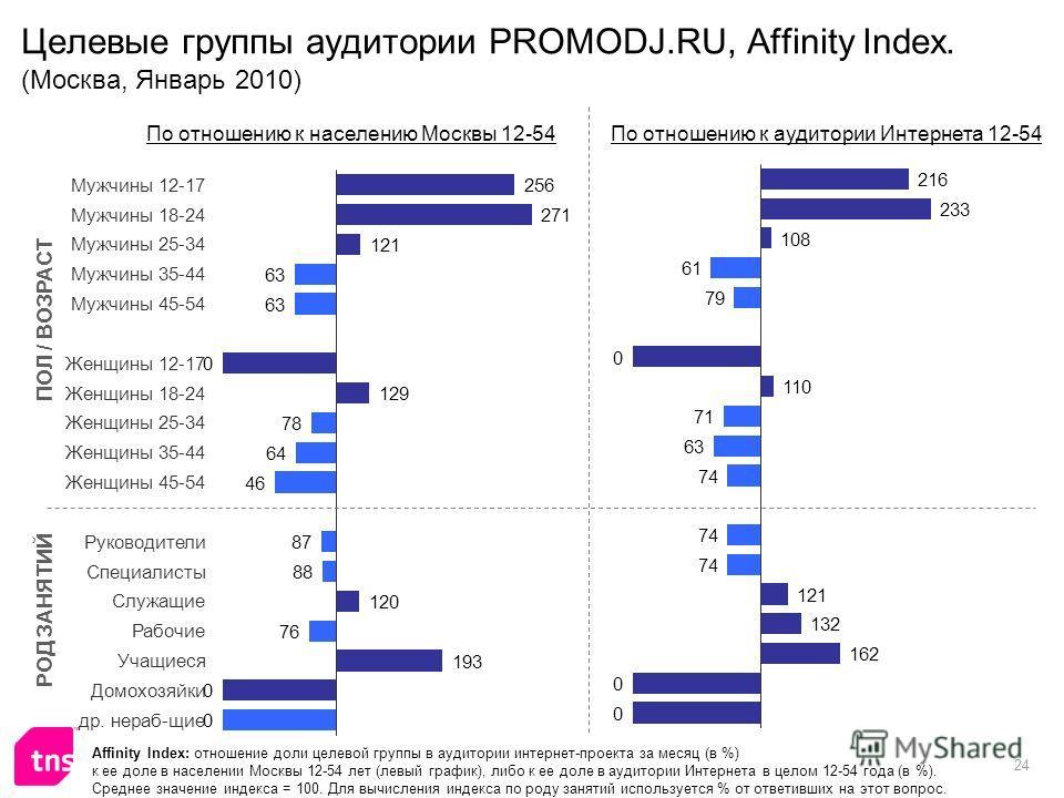 24 Целевые группы аудитории PROMODJ.RU, Affinity Index. (Москва, Январь 2010) Affinity Index: отношение доли целевой группы в аудитории интернет-проекта за месяц (в %) к ее доле в населении Москвы 12-54 лет (левый график), либо к ее доле в аудитории