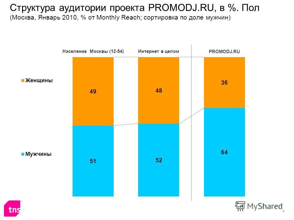 4 Структура аудитории проекта PROMODJ.RU, в %. Пол (Москва, Январь 2010, % от Monthly Reach; сортировка по доле мужчин)