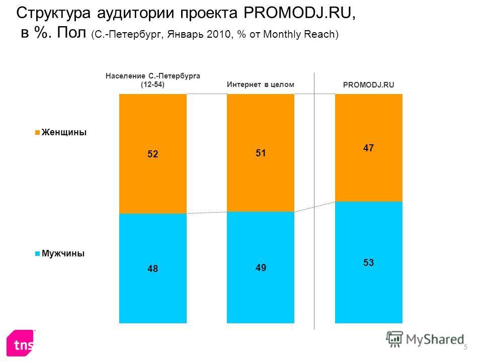 5 Структура аудитории проекта PROMODJ.RU, в %. Пол (С.-Петербург, Январь 2010, % от Monthly Reach)
