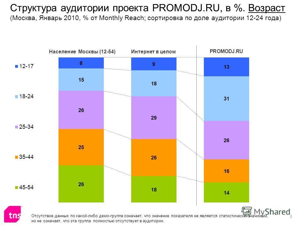 8 Структура аудитории проекта PROMODJ.RU, в %. Возраст (Москва, Январь 2010, % от Monthly Reach; сортировка по доле аудитории 12-24 года) Отсутствие данных по какой-либо демо-группе означает, что значение показателя не является статистически значимым