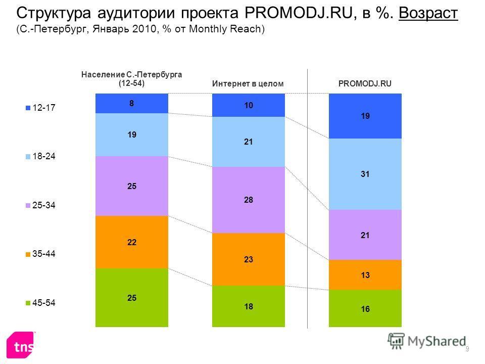 9 Структура аудитории проекта PROMODJ.RU, в %. Возраст (С.-Петербург, Январь 2010, % от Monthly Reach)