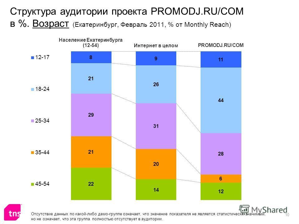 10 Структура аудитории проекта PROMODJ.RU/COM в %. Возраст (Екатеринбург, Февраль 2011, % от Monthly Reach) Отсутствие данных по какой-либо демо-группе означает, что значение показателя не является статистически значимым, но не означает, что эта груп
