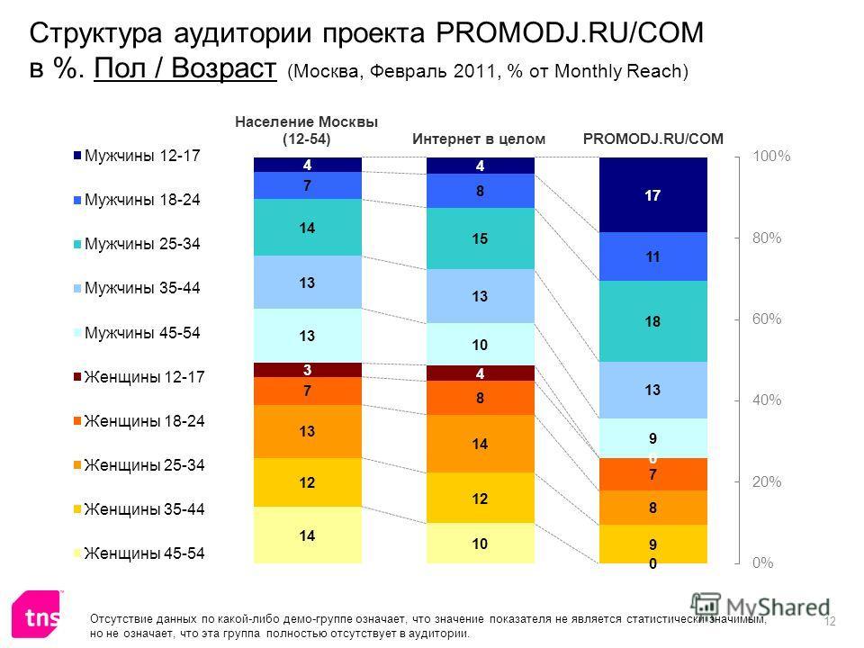 12 Структура аудитории проекта PROMODJ.RU/COM в %. Пол / Возраст (Москва, Февраль 2011, % от Monthly Reach) Отсутствие данных по какой-либо демо-группе означает, что значение показателя не является статистически значимым, но не означает, что эта груп