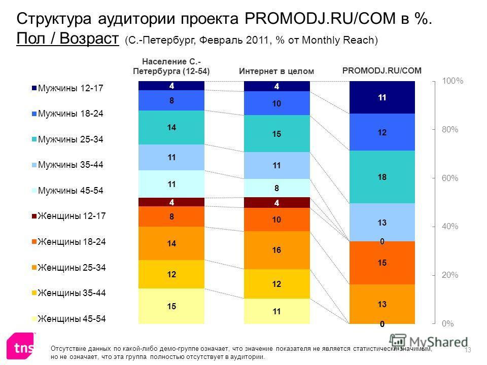 13 Структура аудитории проекта PROMODJ.RU/COM в %. Пол / Возраст (С.-Петербург, Февраль 2011, % от Monthly Reach) Отсутствие данных по какой-либо демо-группе означает, что значение показателя не является статистически значимым, но не означает, что эт