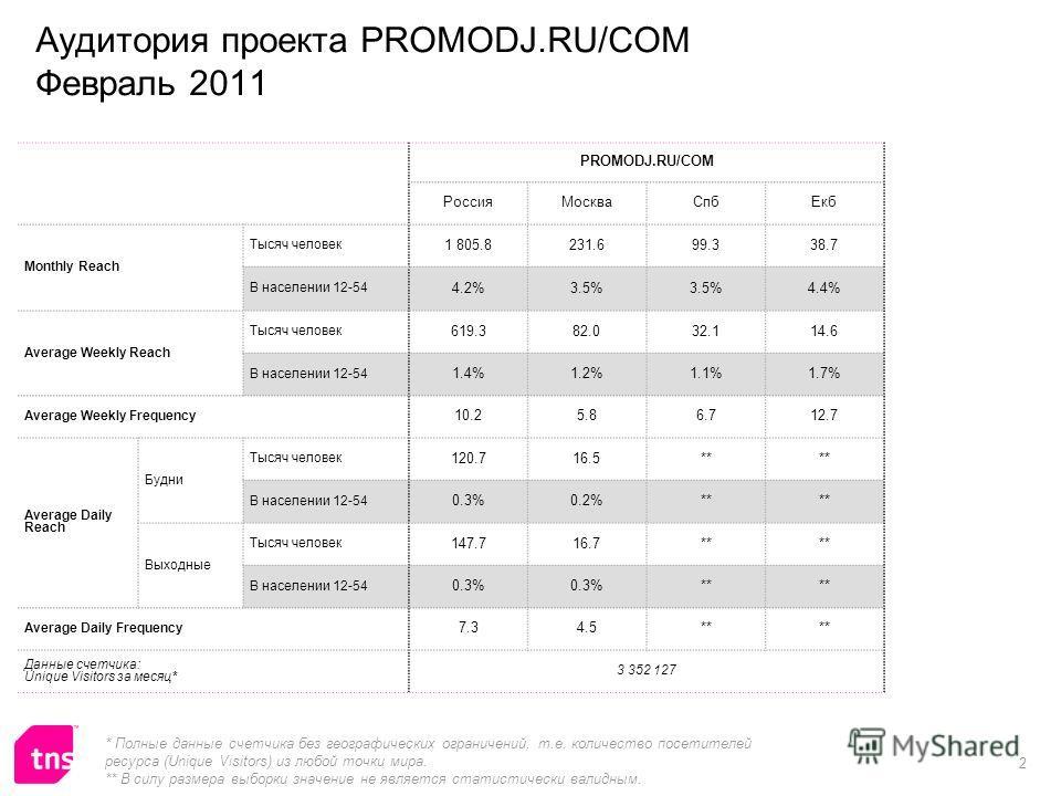 2 Аудитория проекта PROMODJ.RU/COM Февраль 2011 PROMODJ.RU/COM РоссияМоскваСпбЕкб Monthly Reach Тысяч человек 1 805.8231.699.338.7 В населении 12-54 4.2%3.5% 4.4% Average Weekly Reach Тысяч человек 619.382.032.114.6 В населении 12-54 1.4%1.2%1.1%1.7%