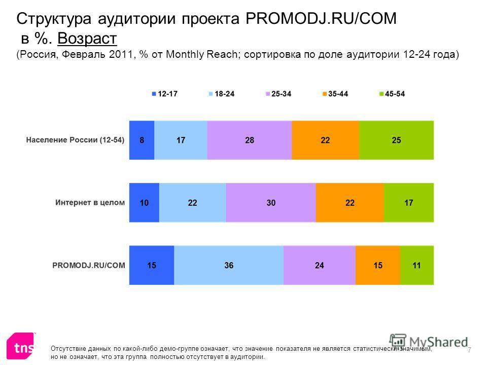 7 Структура аудитории проекта PROMODJ.RU/COM в %. Возраст (Россия, Февраль 2011, % от Monthly Reach; сортировка по доле аудитории 12-24 года) Отсутствие данных по какой-либо демо-группе означает, что значение показателя не является статистически знач