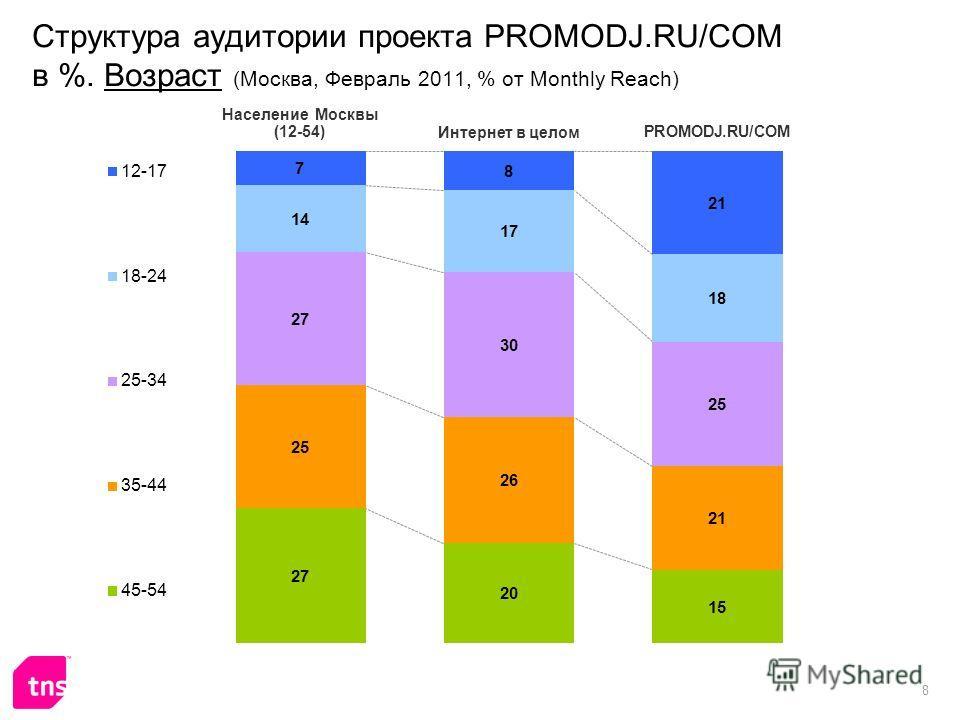 8 Структура аудитории проекта PROMODJ.RU/COM в %. Возраст (Москва, Февраль 2011, % от Monthly Reach)